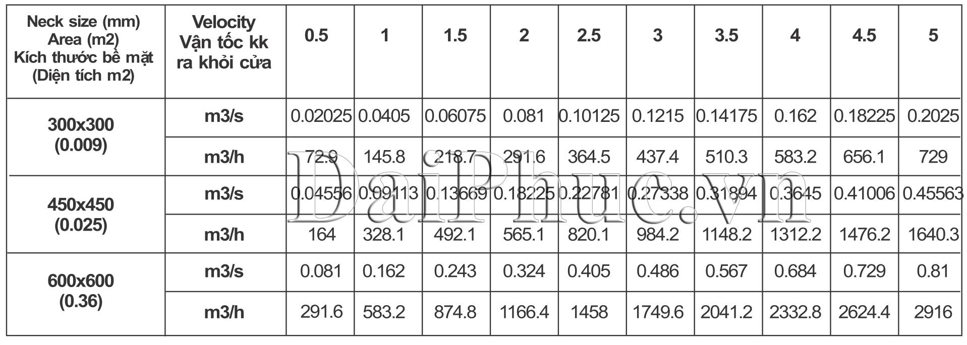 Dữ liệu cơ bản của Cửa hồi có lưới lọc bụi