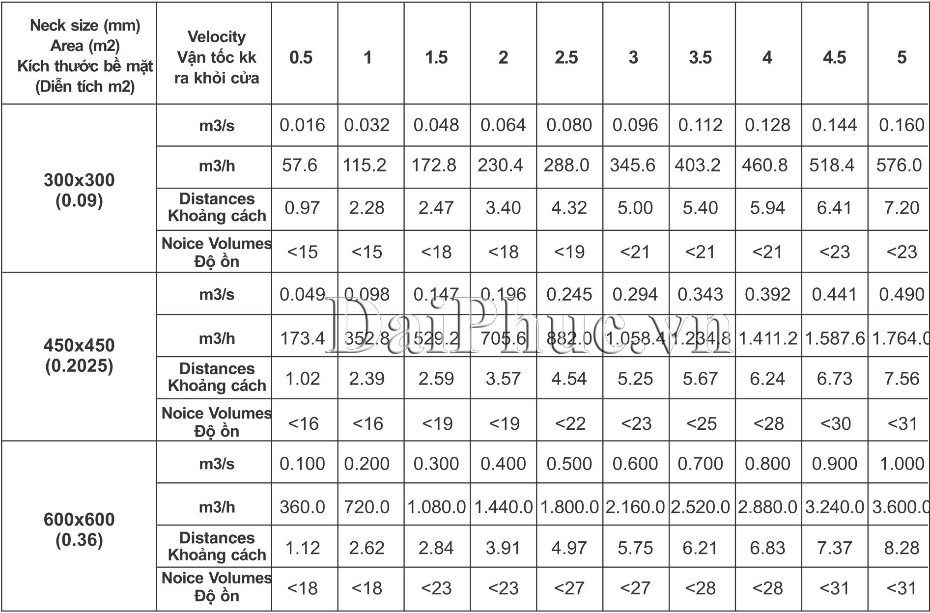 Dữ liệu cơ bản của Cửa gió khuếch tán