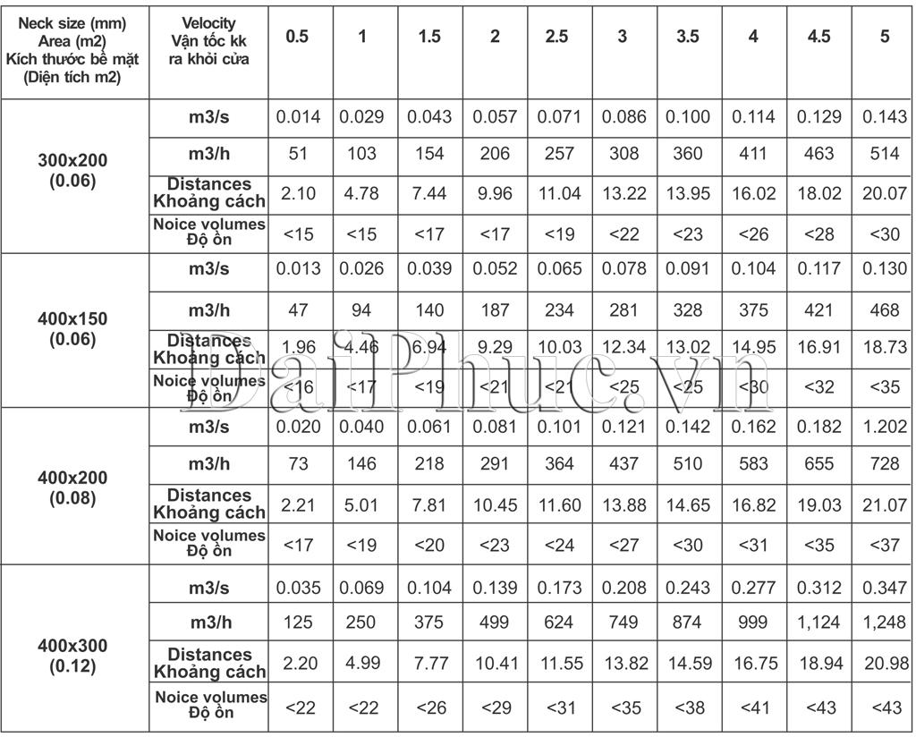 Dữ liệu cơ bản của Cửa gió một lớp nan ngang
