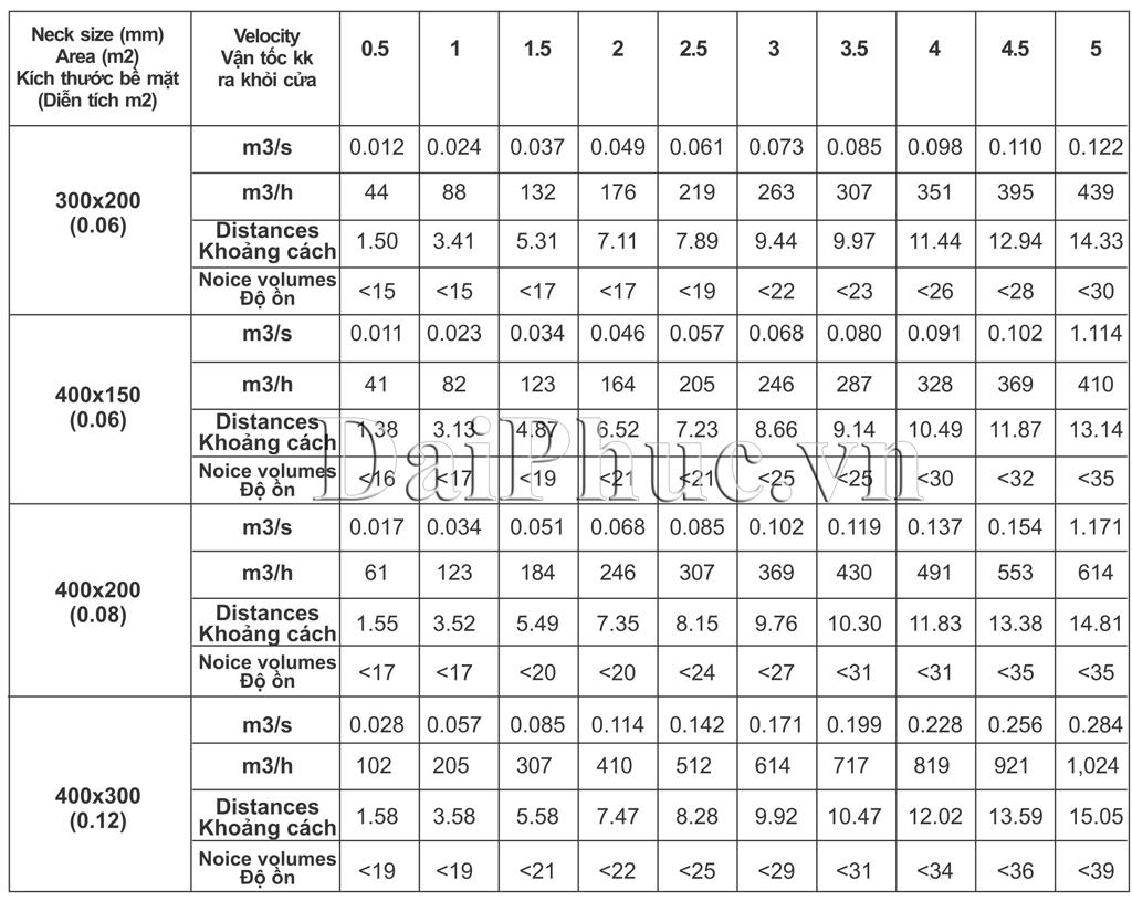 Dữ liệu cơ bản của Cửa gió thổi khe nan T