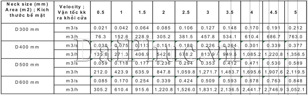 Dữ liệu cơ bản của Cửa gió tròn