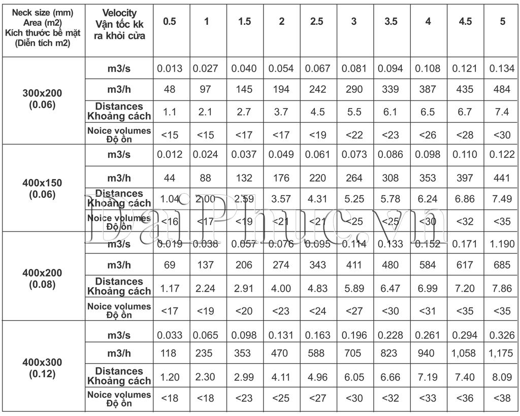 Dữ liệu cơ bản của Cửa gió nan cong (cửa gió kiểu lưới hắt)